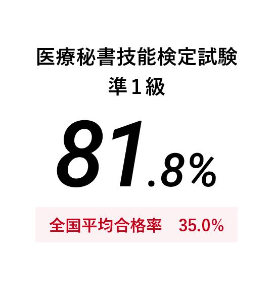 医療秘書技能検定試験準1級