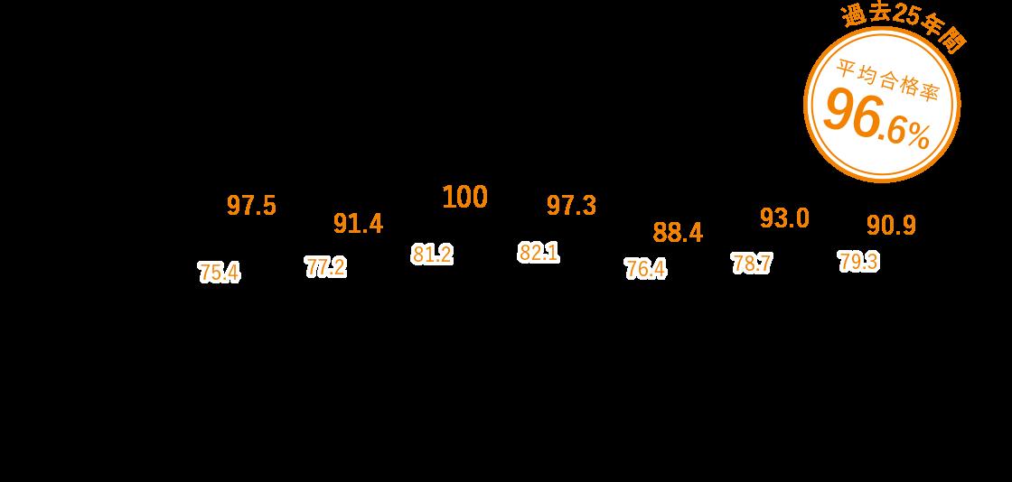 臨床検査技師合格率状況(過去7年間)