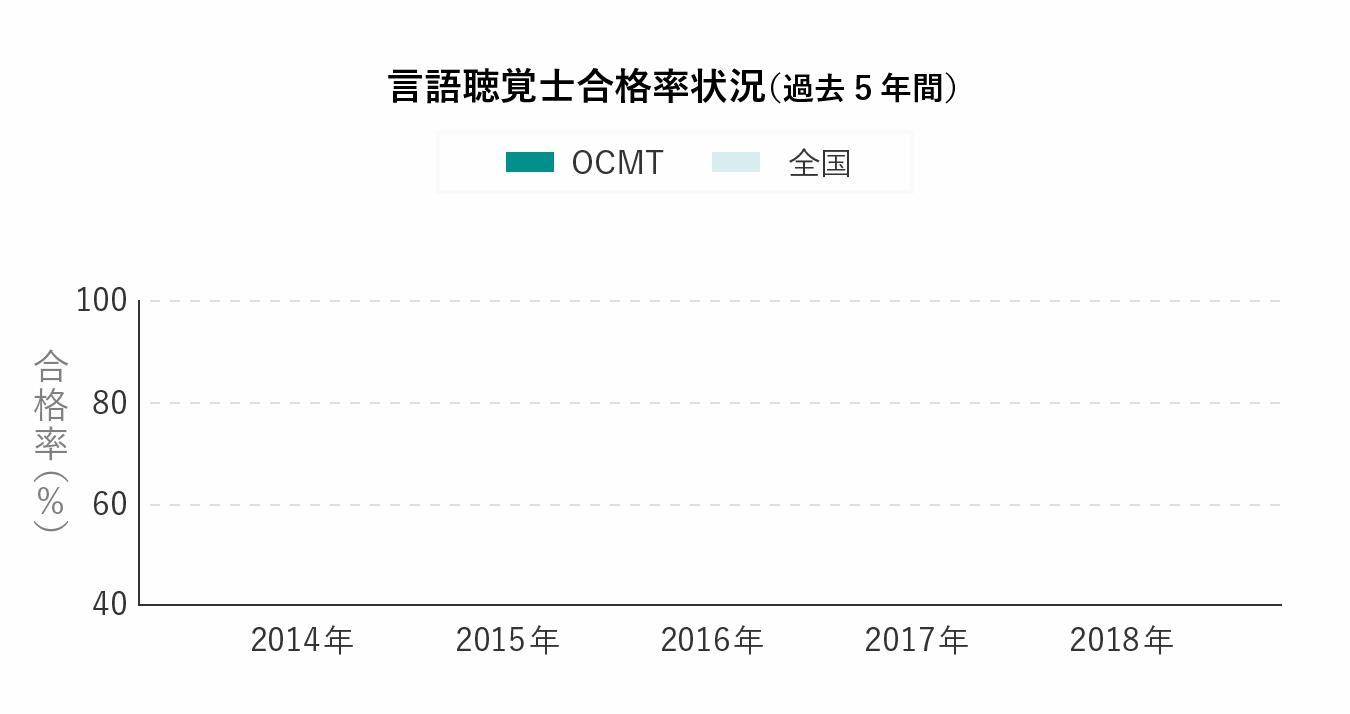 言語聴覚士合格率状況(過去5年間)