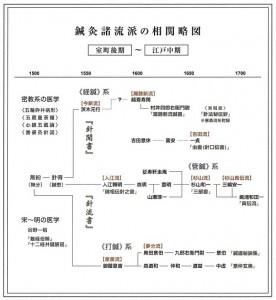 3) 鍼灸諸流派の相関略図